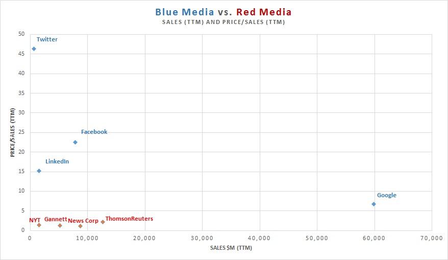 blue red media
