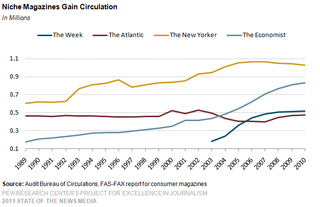 11-magazines-data-Niche-Magazines-Gain-Circulation
