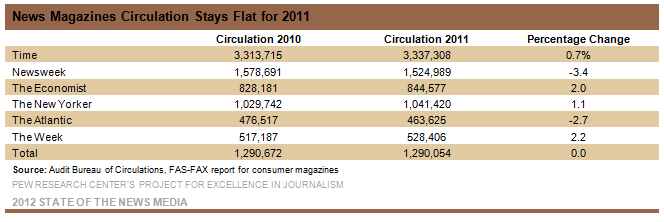 16-Mags-Datablog-2012-News-Magazines-Circulation-Stays-Flat-for-2011