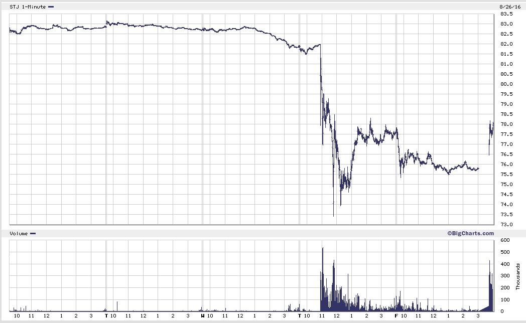 the chart v1